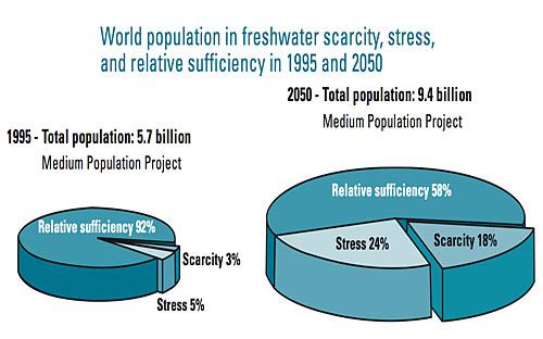 Freshwater Scarcity